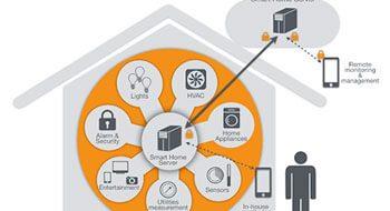 انواع تجهیزات هوشمندسازی ساختمان را بشناسید